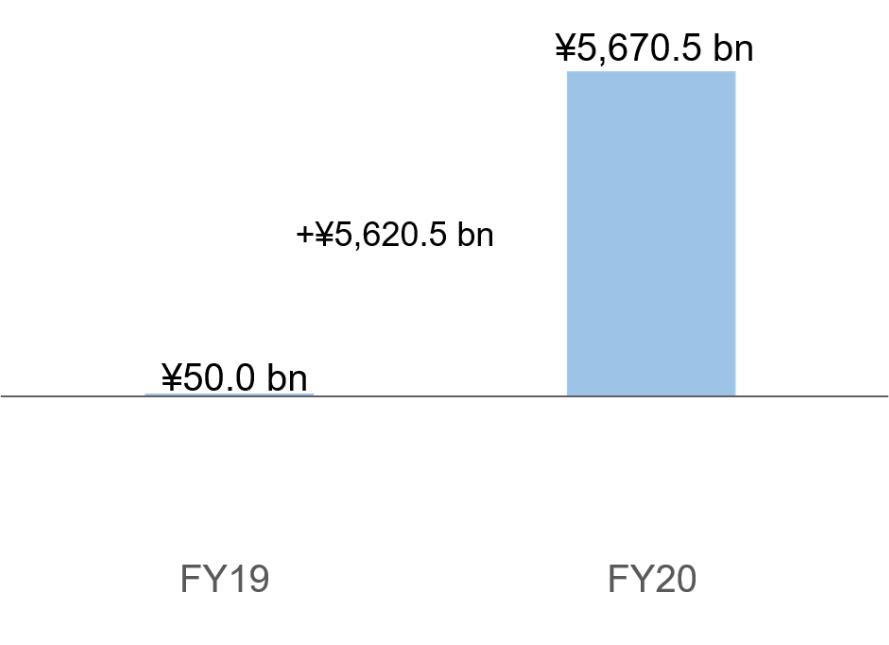 Income before income tax of ¥5,670.5 billion