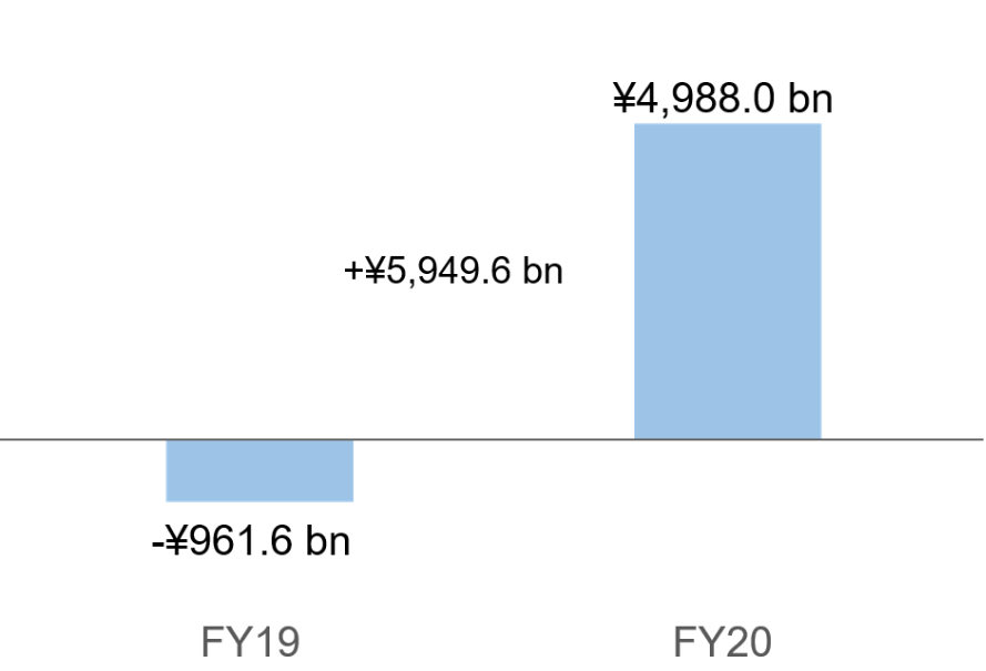 Net income attributable to owners of the parent of ¥4,988.0 billion